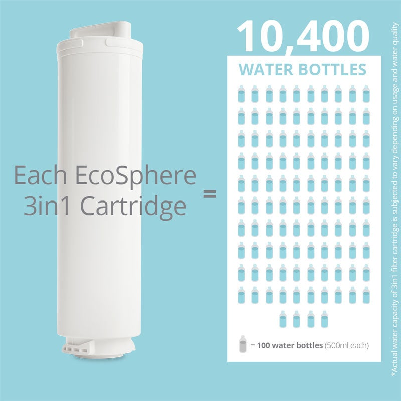 Infographic of how many water bottles each 3in1 filter cartridge can purify
