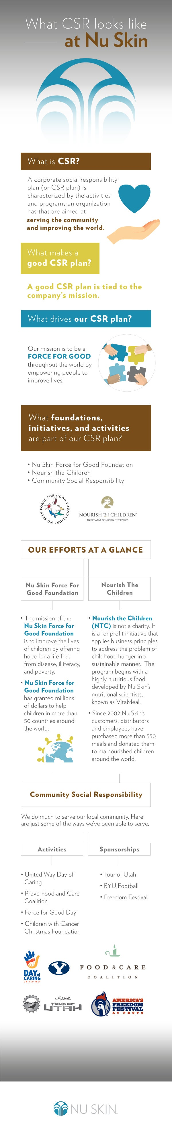 What CSR looks like at Nu Skin infographic