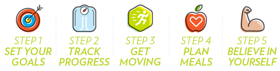 5 steps summary banner