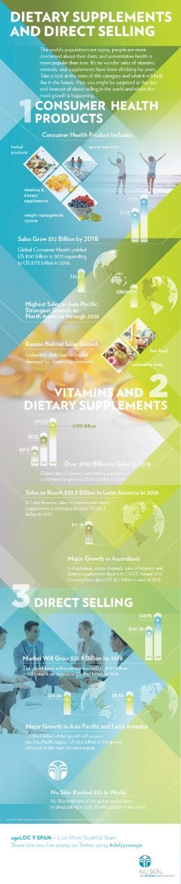 BN-ageLOC-YS-Infographic-Supplements-&-Direct-Selling-ENG