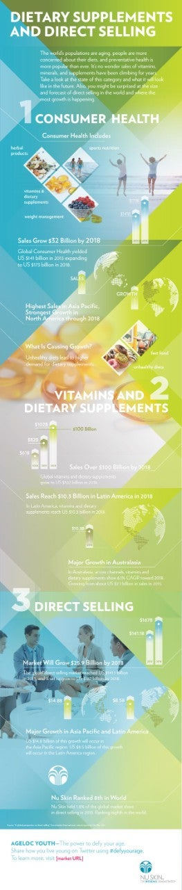 YS INFOGRAPHICS Dietary Supplements and Direct Selling