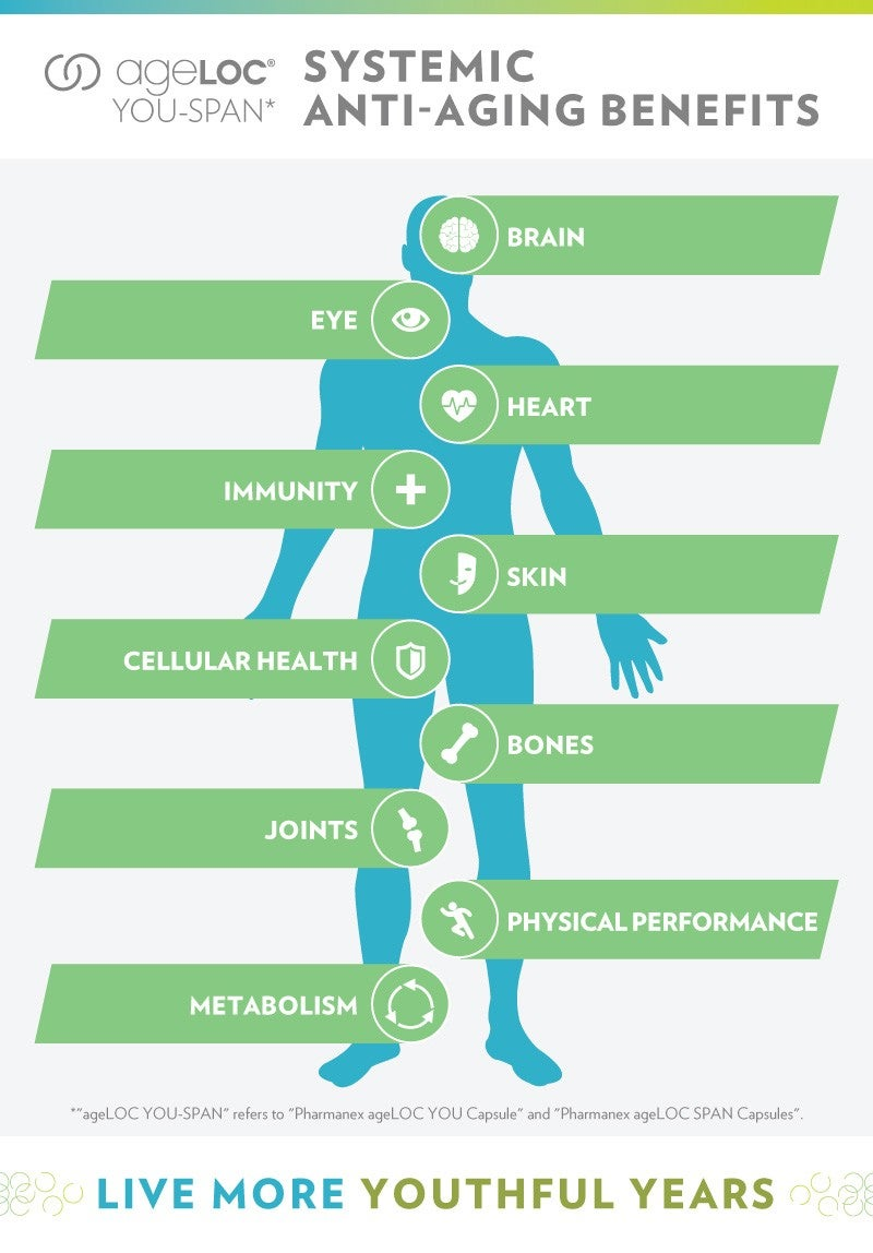 MY-ageLOC-YS-Infographic-Benefits-ENG(Light-version)
