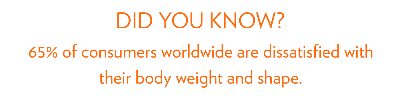 DID YOU KNOW? 65% OF CONSUMERS WOLRDWILDE ARE DISSATISFIED WITH THEIR BODY WEIGHT AND SHAPE.