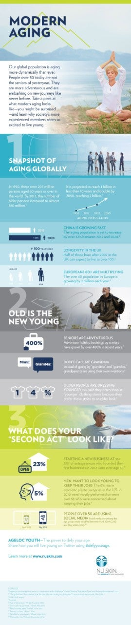 YS INFOGRAPHICS Modern Aging