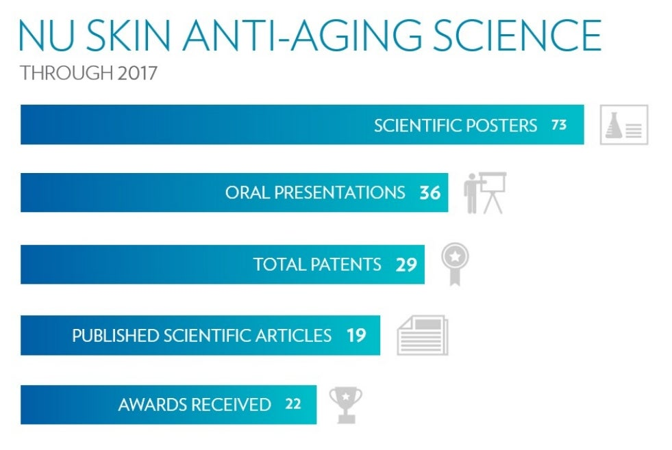 anti-aging-science-numbers