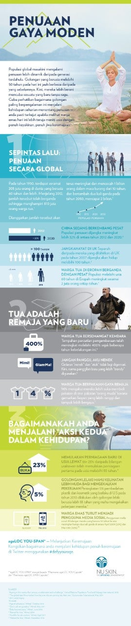 MY-ageLOC-YS-Infographics-Modern-Aging-BM