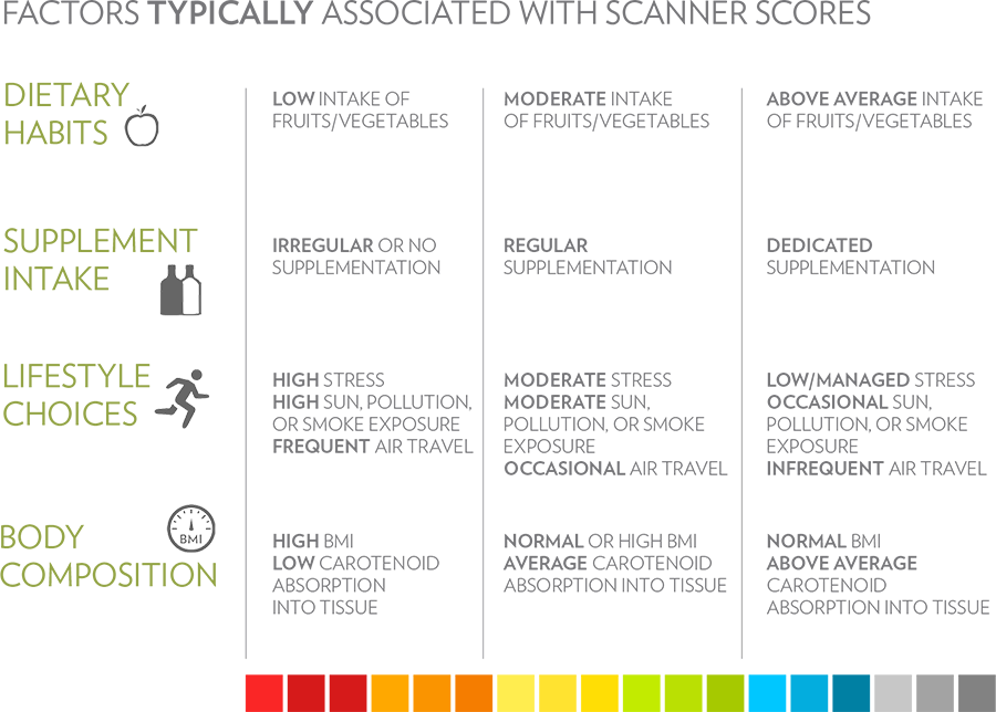 Factors Typically Associated with Scanner Scores Chart