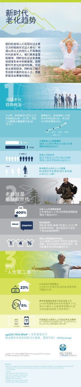 MY-ageLOC-YS-Infographics-Modern-Aging-CHI