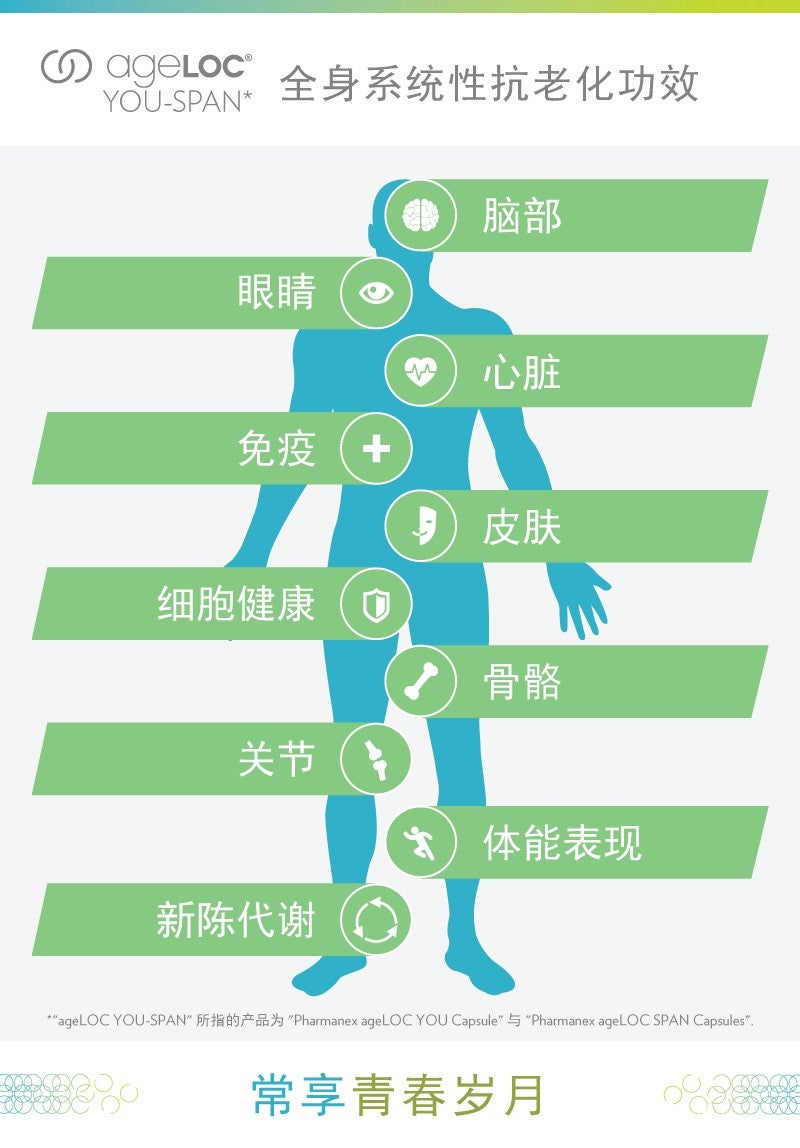 MY-ageLOC-YS-Infographic-Benefits-CHI(Light-version)