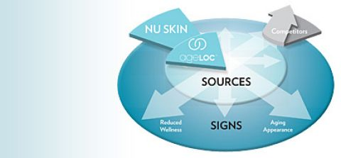 Nu Skin Aging Revolution source of aging